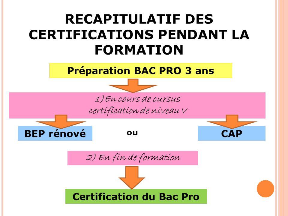 RECAPITULATIF DES CERTIFICATIONS PENDANT LA FORMATION Préparation BAC PRO 3 ans 1)En cours de cursus certification de niveau V BEP rénovéCAP 2) En fin de formation Certification du Bac Pro ou