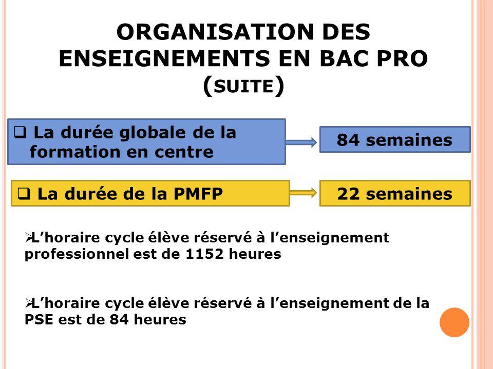 ORGANISATION DES ENSEIGNEMENTS EN BAC PRO ( SUITE ) La durée globale de la formation en centre 84 semaines La durée de la PMFP22 semaines Lhoraire cycle élève réservé à lenseignement professionnel est de 1152 heures Lhoraire cycle élève réservé à lenseignement de la PSE est de 84 heures