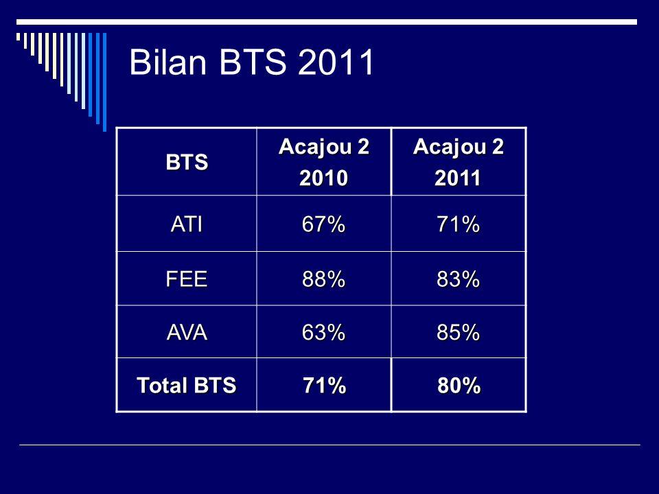 Bilan BTS 2011 BTS Acajou 2 2010 2011 ATI67%71% FEE88%83% AVA63%85% Total BTS 71%80%