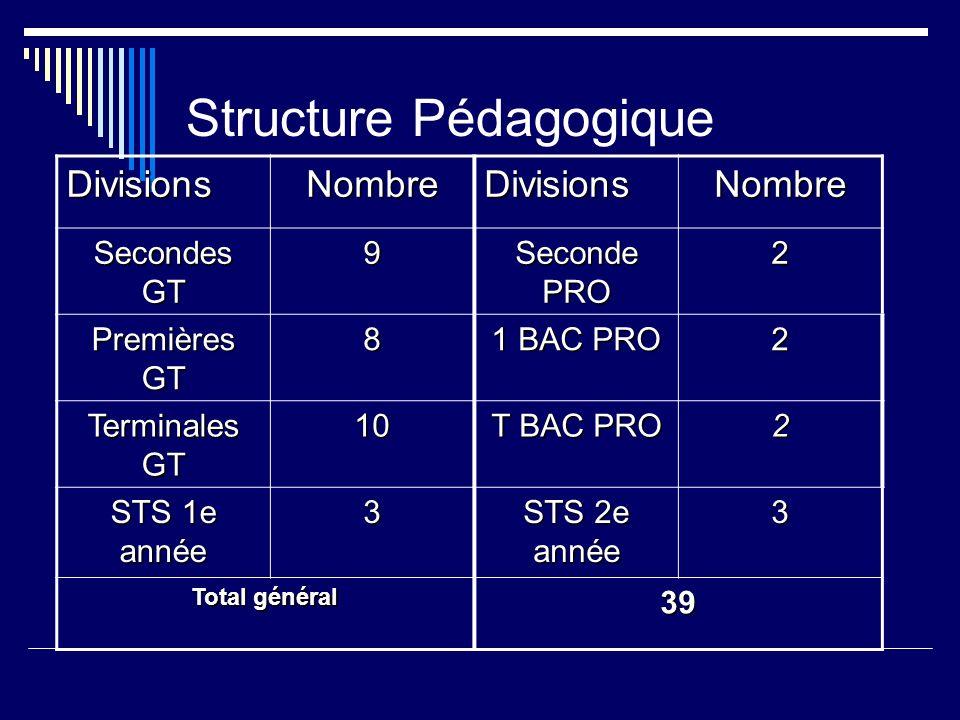 Structure Pédagogique DivisionsNombreDivisionsNombre Secondes GT 9 Seconde PRO 2 Premières GT 8 1 BAC PRO 2 Terminales GT 10 T BAC PRO 2 STS 1e année 3 STS 2e année 3 Total général 39