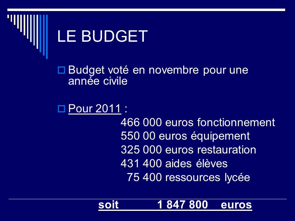 LE BUDGET Budget voté en novembre pour une année civile Pour 2011 : 466 000 euros fonctionnement 550 00 euros équipement 325 000 euros restauration 431 400 aides élèves 75 400 ressources lycée soit 1 847 800 euros