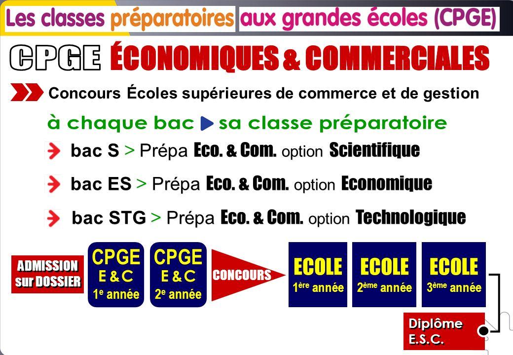 Concours Écoles supérieures de commerce et de gestion bac S > Prépa Eco. & Com. option Scientifique bac ES > Prépa Eco. & Com. option Economique bac S