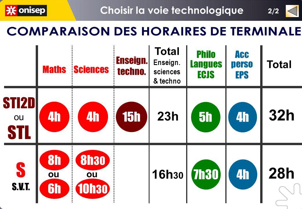 Maths Philo Langues ECJS Enseign. techno. 7h30 8h 5h 15h STI2D ou STL S S.V.T.