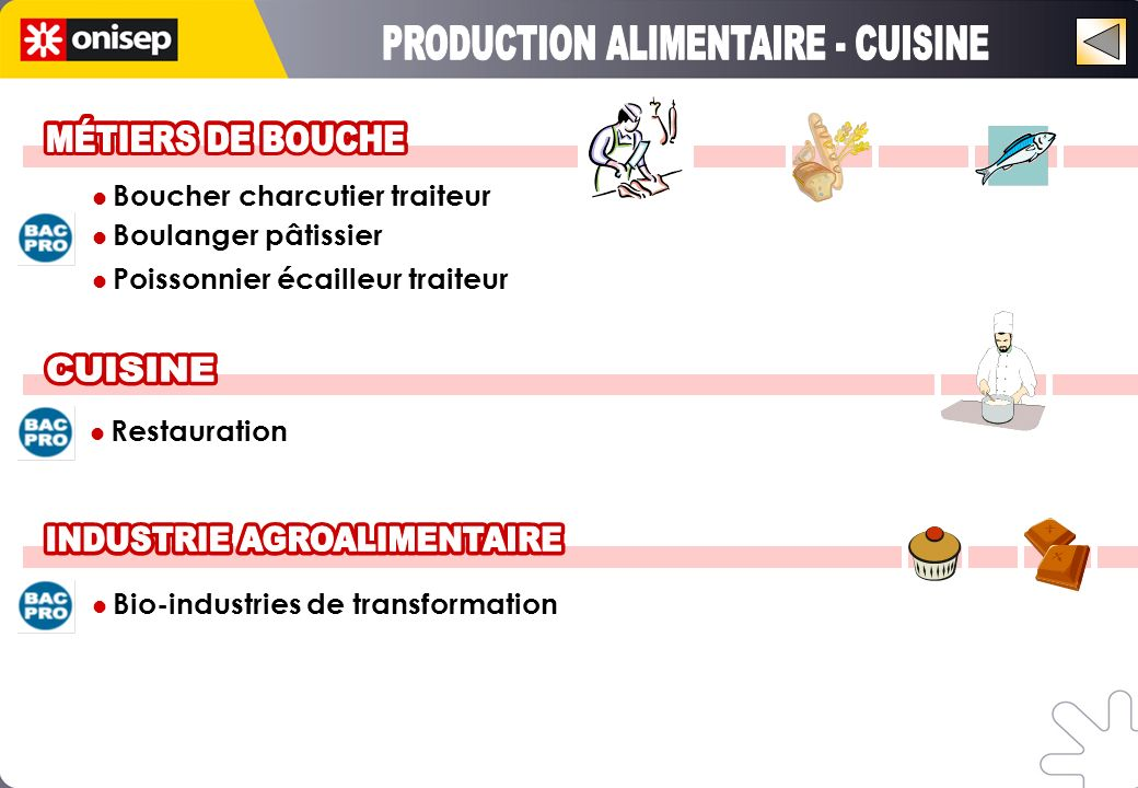 Boucher charcutier traiteur Boulanger pâtissier Poissonnier écailleur traiteur Restauration Bio-industries de transformation