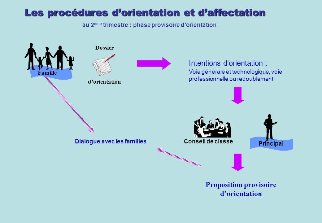 Les procédures dorientation et daffectation au 2 ème trimestre : phase provisoire dorientation Dossier dorientation Conseil de classe Proposition prov