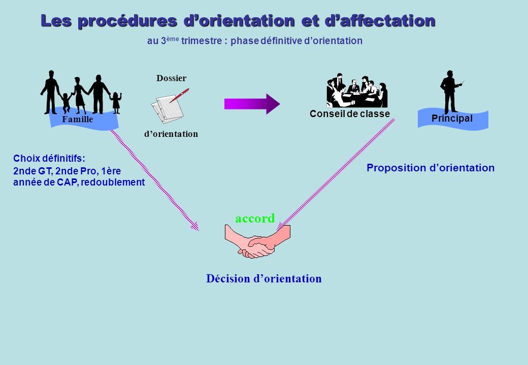 Les procédures dorientation et daffectation au 3 ème trimestre : phase définitive dorientation Dossier dorientation Conseil de classe accord Décision