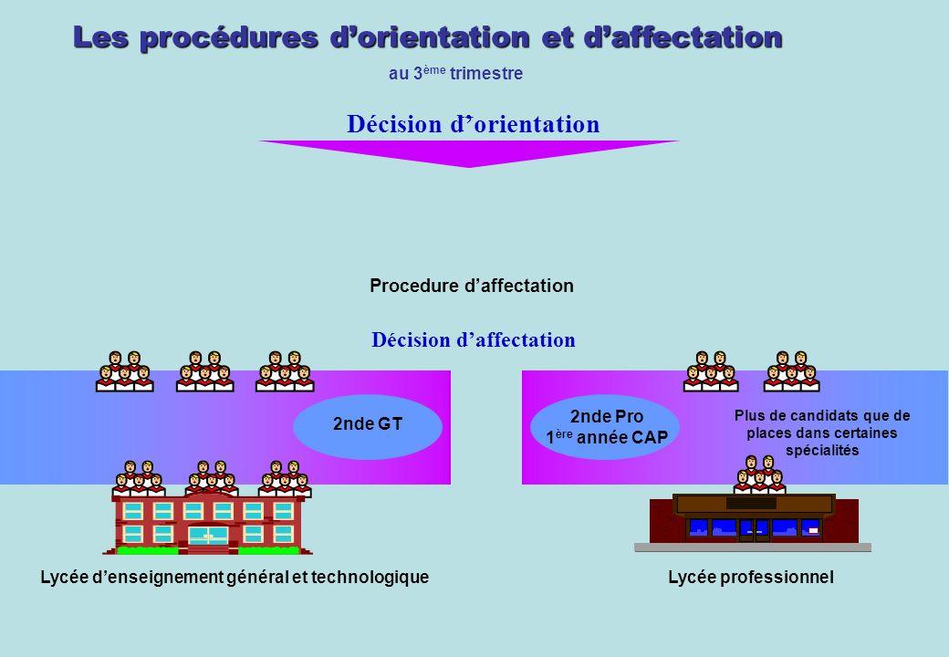 Procédures daffectation Les procédures dorientation et daffectation Procedure daffectation au 3 ème trimestre Décision daffectation Décision dorientat