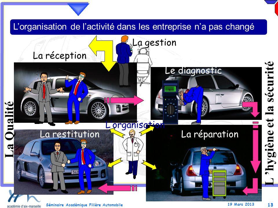13 Séminaire Académique Filière Automobile 19 Mars 2013 La restitution La Qualité L hygiène et la sécurité La gestion Lorganisation de lactivité dans