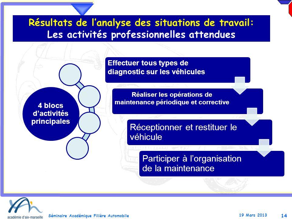 14 Séminaire Académique Filière Automobile 19 Mars 2013 Résultats de lanalyse des situations de travail: Les activités professionnelles attendues Effe