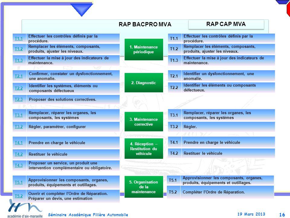 16 Séminaire Académique Filière Automobile 19 Mars 2013 RAP BACPRO MVA RAP CAP MVA T1.1 Effectuer les contrôles définis par la procédure. T1.2 Remplac
