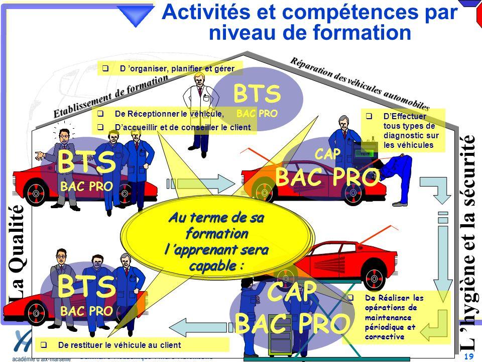 19 Séminaire Académique Filière Automobile 19 Mars 2013 Réparation des véhicules automobiles Etablissement de formation Activités et compétences par n