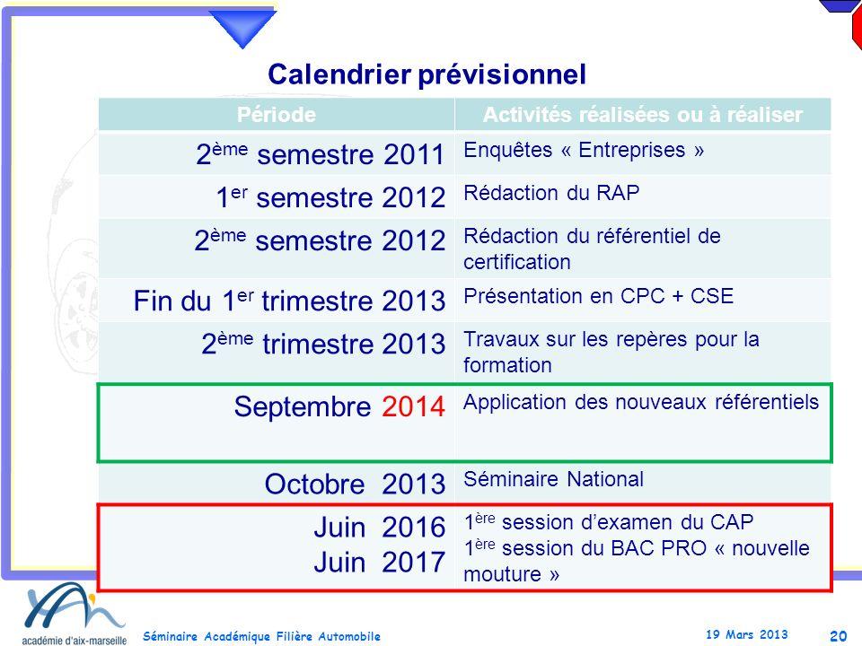 20 Séminaire Académique Filière Automobile 19 Mars 2013 PériodeActivités réalisées ou à réaliser 2 ème semestre 2011 Enquêtes « Entreprises » 1 er sem