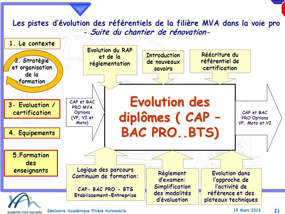 21 Séminaire Académique Filière Automobile 19 Mars 2013 Les pistes dévolution des référentiels de la filière MVA dans la voie pro - Suite du chantier
