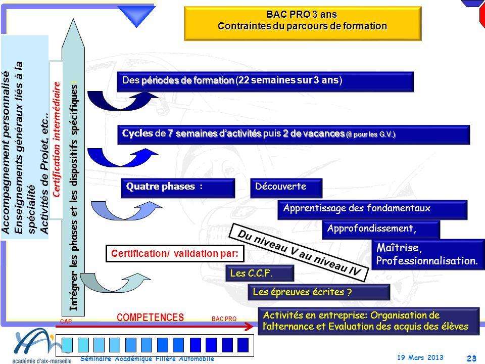 23 Séminaire Académique Filière Automobile 19 Mars 2013 BAC PRO 3 ans Contraintes du parcours de formation Intégrer les phases et les dispositifs spéc