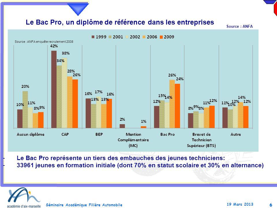 6 Séminaire Académique Filière Automobile 19 Mars 2013 Le Bac Pro, un diplôme de référence dans les entreprises -Le Bac Pro représente un tiers des em