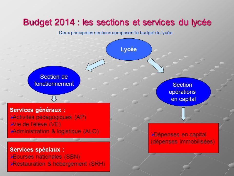 Budget 2014 : les sections et services du lycée Deux principales sections composent le budget du lycée : Section de fonctionnement Section opérations