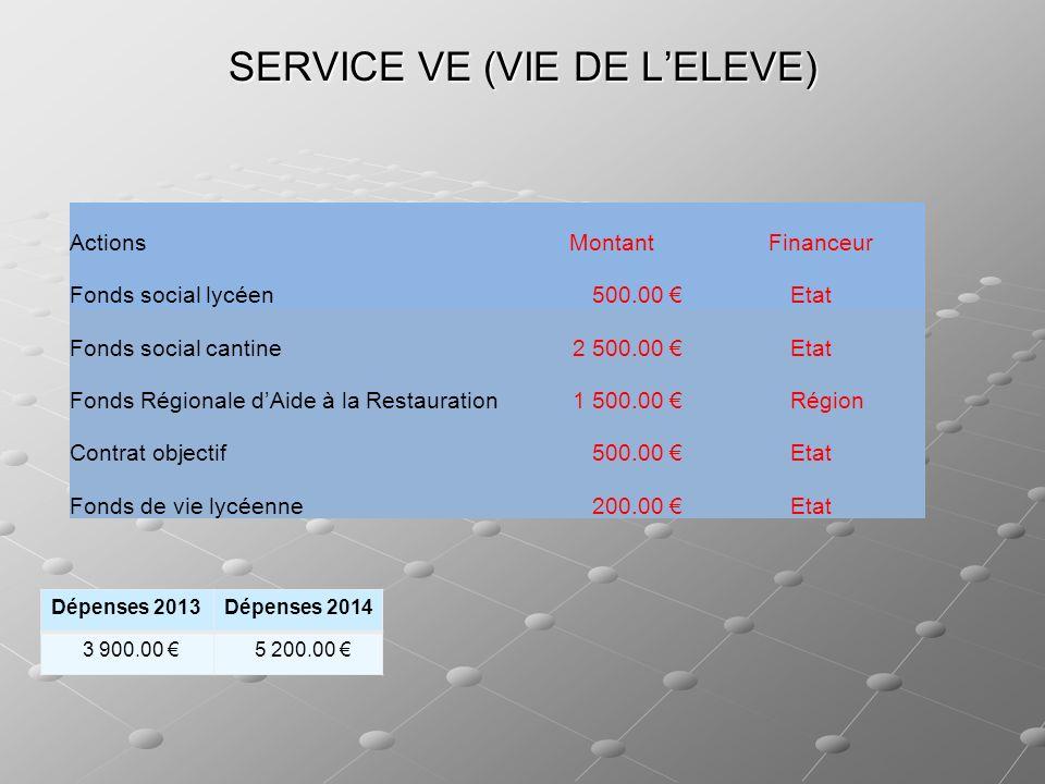 SERVICE VE (VIE DE LELEVE) ActionsMontantFinanceur Fonds social lycéen 500.00 Etat Fonds social cantine2 500.00 Etat Fonds Régionale dAide à la Restau