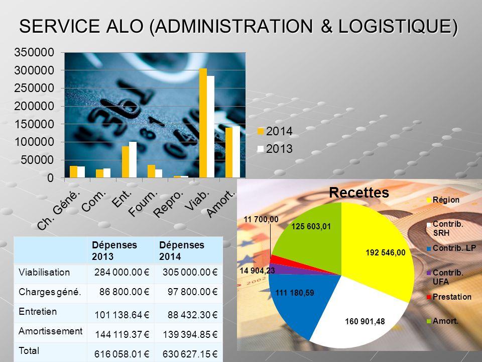 SERVICE ALO (ADMINISTRATION & LOGISTIQUE) Dépenses 2013 Dépenses 2014 Viabilisation284 000.00 305 000.00 Charges géné.86 800.00 97 800.00 Entretien 10