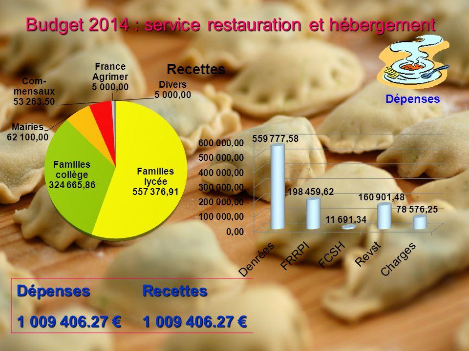 Budget 2014 : Récapitulatif Dépenses Dépenses : Services généraux : 1 006 777.15 Services spéciaux : 1 059 406.27 Total général : 2 066 183.42 Différence amort.