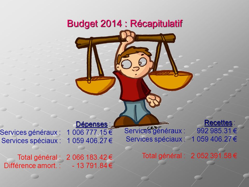 Budget 2014 : Récapitulatif Dépenses Dépenses : Services généraux : 1 006 777.15 Services spéciaux : 1 059 406.27 Total général : 2 066 183.42 Différe