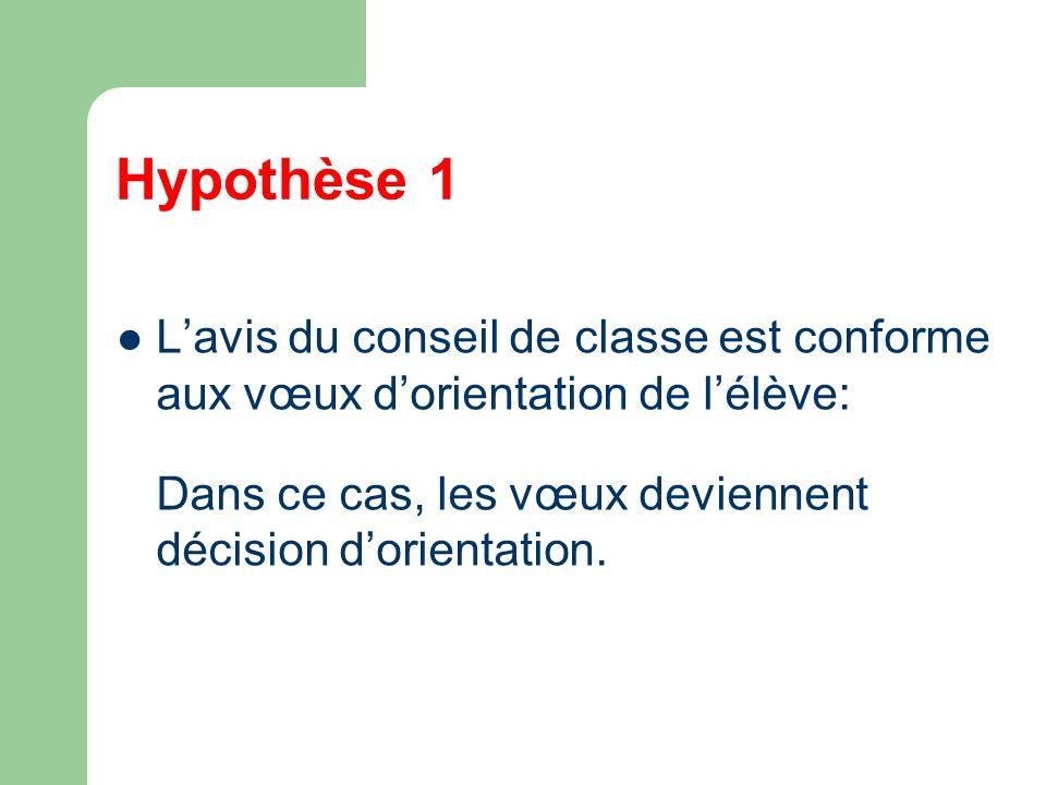 Hypothèse 1 Lavis du conseil de classe est conforme aux vœux dorientation de lélève: Dans ce cas, les vœux deviennent décision dorientation.