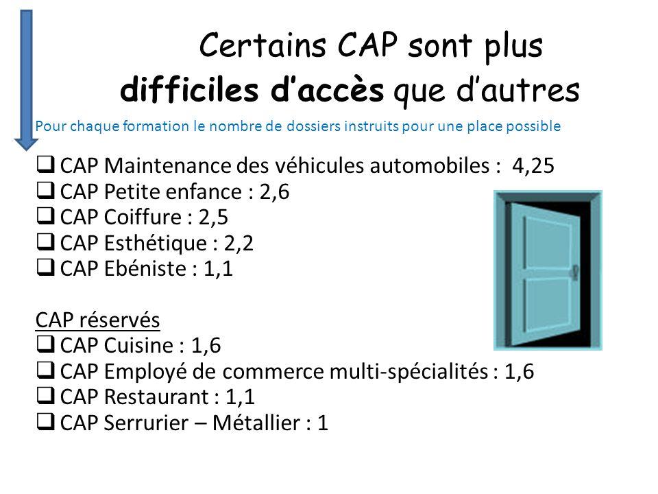 Pour chaque formation le nombre de dossiers instruits pour une place possible CAP Maintenance des véhicules automobiles : 4,25 CAP Petite enfance : 2,6 CAP Coiffure : 2,5 CAP Esthétique : 2,2 CAP Ebéniste : 1,1 CAP réservés CAP Cuisine : 1,6 CAP Employé de commerce multi-spécialités : 1,6 CAP Restaurant : 1,1 CAP Serrurier – Métallier : 1 Certains CAP sont plus difficiles daccès que dautres