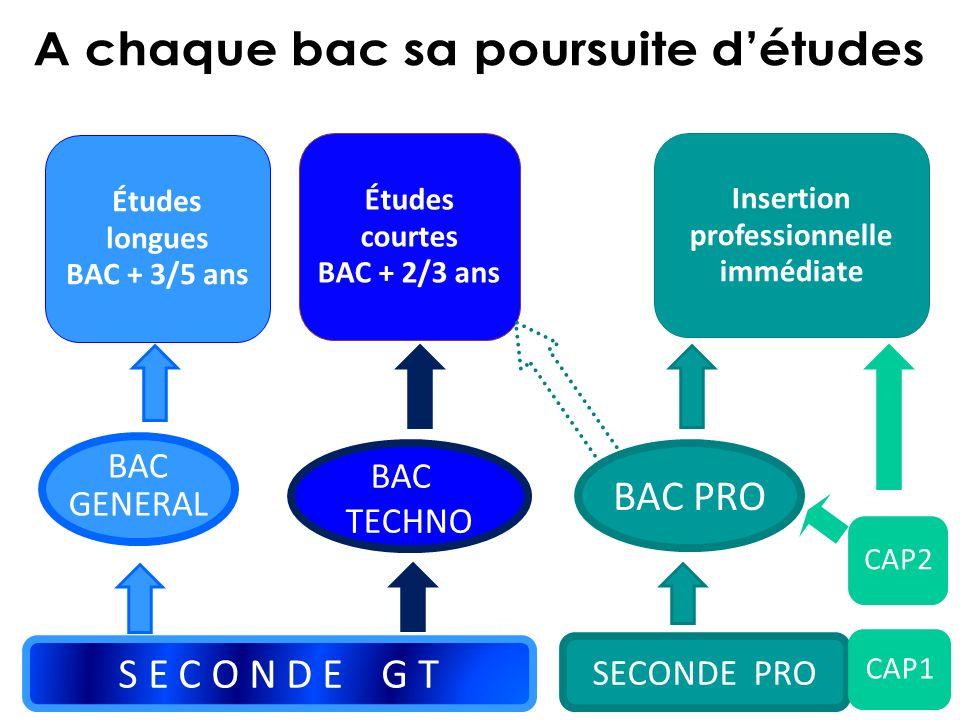 Études longues BAC + 3/5 ans Études courtes BAC + 2/3 ans S E C O N D E G T SECONDE PRO CAP1 BAC GENERAL BAC GENERAL BAC TECHNO BAC TECHNO BAC PRO CAP2 Insertion professionnelle immédiate