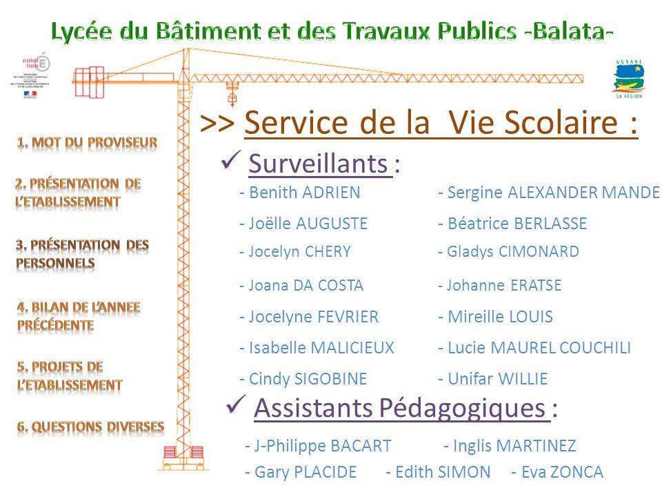 >> Service de la Vie Scolaire : Assistants Pédagogiques : - Benith ADRIEN- Sergine ALEXANDER MANDE - Joëlle AUGUSTE- Béatrice BERLASSE - Jocelyn CHERY- Gladys CIMONARD - Joana DA COSTA- Johanne ERATSE - Jocelyne FEVRIER- Mireille LOUIS - Isabelle MALICIEUX - Lucie MAUREL COUCHILI - Cindy SIGOBINE - Unifar WILLIE Surveillants : - J-Philippe BACART- Inglis MARTINEZ - Gary PLACIDE - Edith SIMON - Eva ZONCA