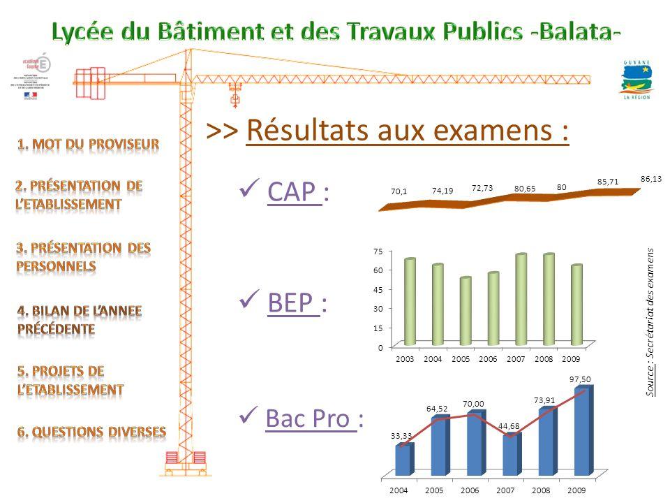 >> Résultats aux examens : CAP : BEP : Bac Pro : S o u r c e : S e c r é t a r i a t d e s e x a m e n s