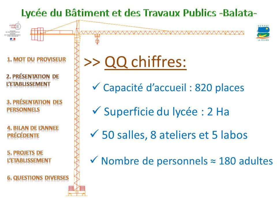 >> QQ chiffres: Capacité daccueil : 820 places Superficie du lycée : 2 Ha 50 salles, 8 ateliers et 5 labos Nombre de personnels 180 adultes
