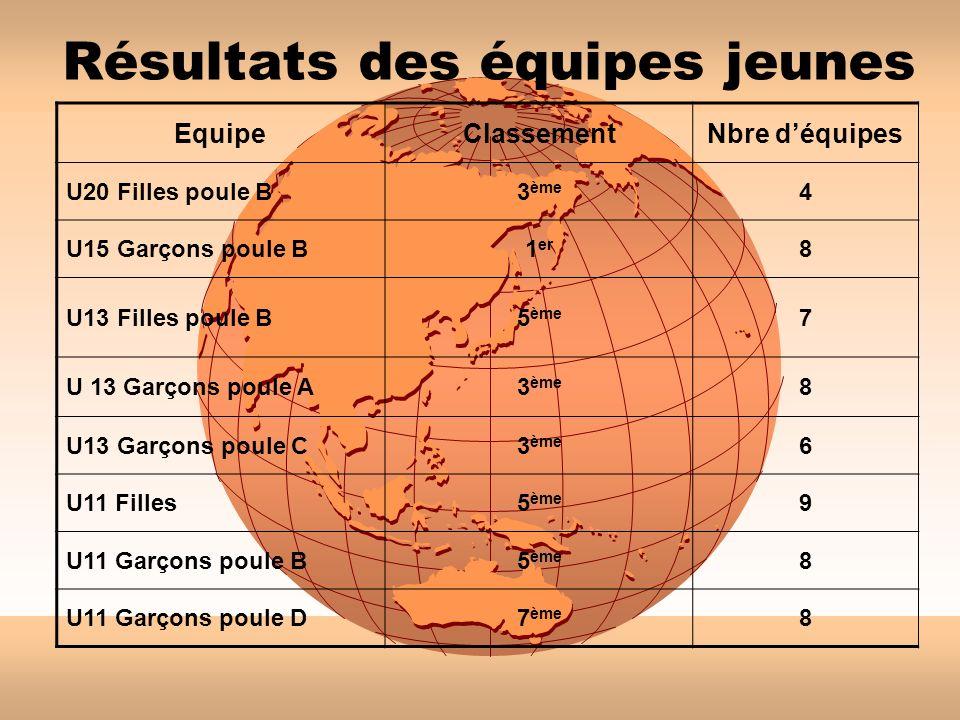 Résultats des équipes jeunes EquipeClassementNbre déquipes U20 Filles poule B3 ème 4 U15 Garçons poule B1 er 8 U13 Filles poule B5 ème 7 U 13 Garçons