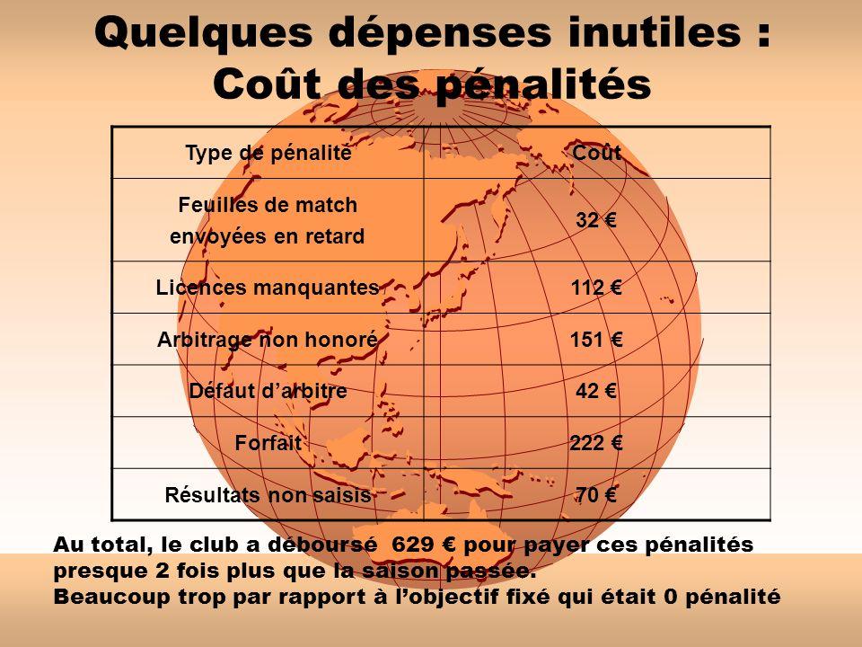 Quelques dépenses inutiles : Coût des pénalités Type de pénalitéCoût Feuilles de match envoyées en retard 32 Licences manquantes112 Arbitrage non hono