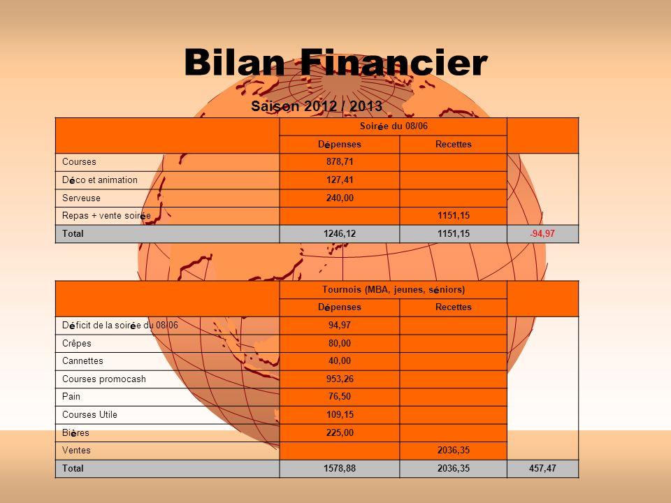 Bilan Financier Saison 2012 / 2013 Soir é e du 08/06 D é penses Recettes Courses878,71 D é co et animation 127,41 Serveuse240,00 Repas + vente soir é