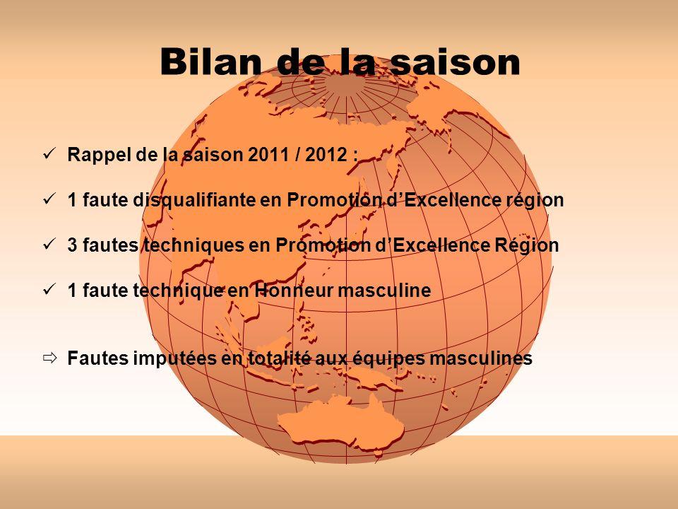 Bilan de la saison Rappel de la saison 2011 / 2012 : 1 faute disqualifiante en Promotion dExcellence région 3 fautes techniques en Promotion dExcellen