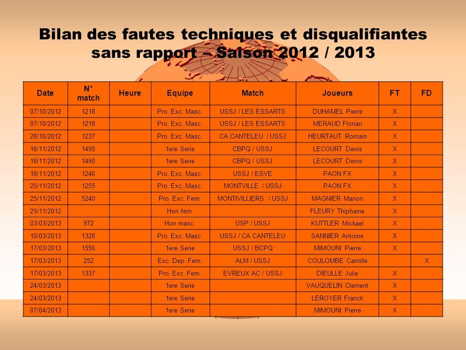 Bilan des fautes techniques et disqualifiantes sans rapport – Saison 2012 / 2013 Date N° match HeureEquipeMatchJoueursFTFD 07/10/20121218 Pro. Exc. Ma