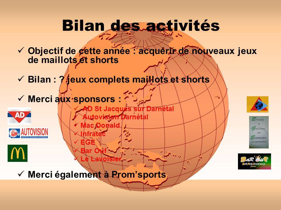 Bilan des activités Objectif de cette année : acquérir de nouveaux jeux de maillots et shorts Bilan : ? jeux complets maillots et shorts Merci aux spo