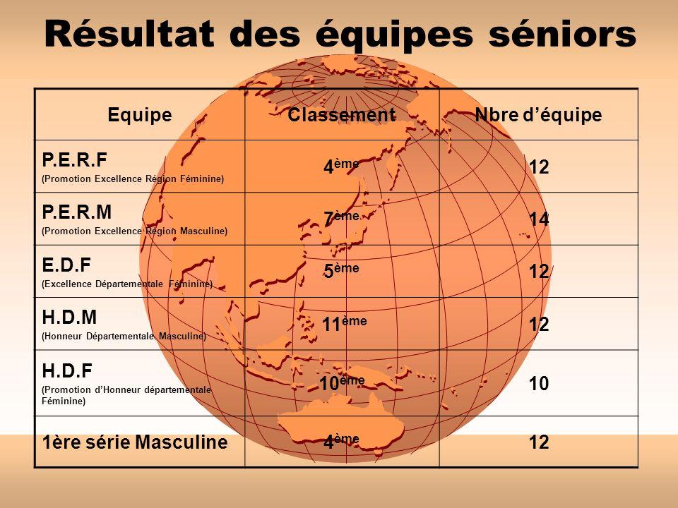 Résultat des équipes séniors EquipeClassementNbre déquipe P.E.R.F (Promotion Excellence Région Féminine) 4 ème 12 P.E.R.M (Promotion Excellence Région