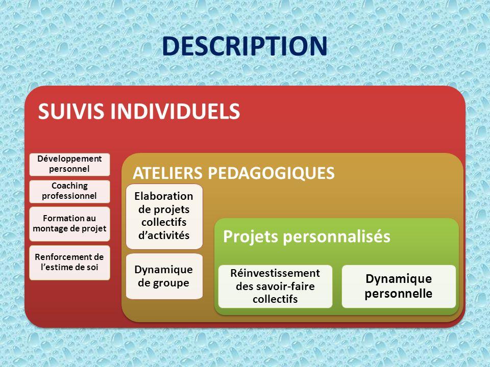 DESCRIPTION SUIVIS INDIVIDUELS ATELIERS PEDAGOGIQUES Développement personnel Coaching professionnel Formation au montage de projet Renforcement de les