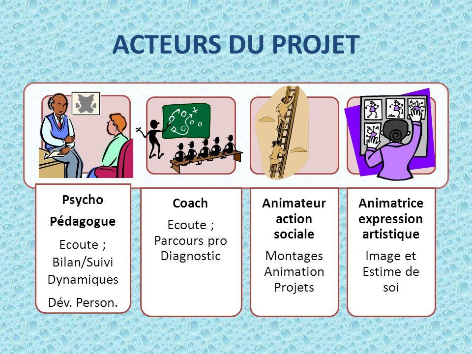 ACTEURS DU PROJET Psycho Pédagogue Ecoute ; Bilan/Suivi Dynamiques Dév.