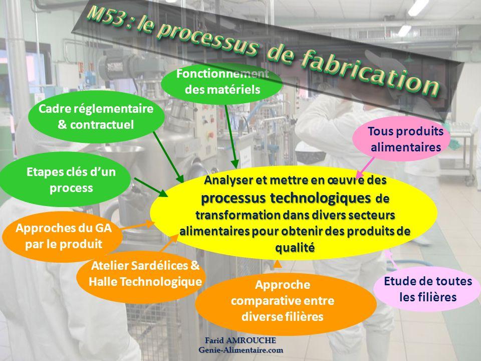 Farid AMROUCHE Genie-Alimentaire.com Fonctionnement des matériels Cadre réglementaire & contractuel Approche comparative entre diverse filières Analys