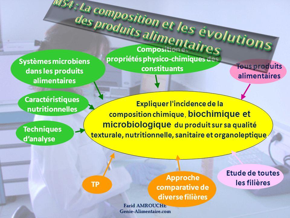 Farid AMROUCHE Genie-Alimentaire.com Expliquer l'incidence de la composition chimique, biochimique et microbiologique du produit sur sa qualité textur