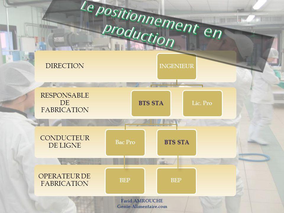 CONDUCTEUR DE LIGNE Bac Pro BTS STA DIRECTION INGENIEUR RESPONSABLE DE FABRICATION BTS STA Lic. Pro OPERATEUR DE FABRICATION BEP