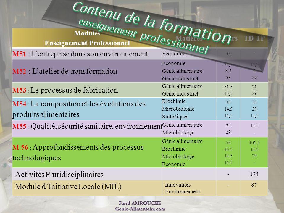 Modules Enseignement Professionnel Matières CoursTD-TP M51 : Lentreprise dans son environnement Economie 48- M52 : Latelier de transformation Economie
