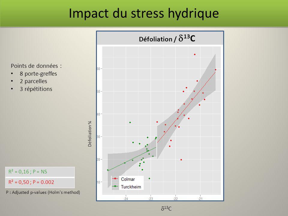 R² = 0,16 ; P = NS R² = 0,50 ; P = 0.002 P : Adjusted p-values (Holm's method) Impact du stress hydrique Défoliation % 13 C Points de données : 8 port