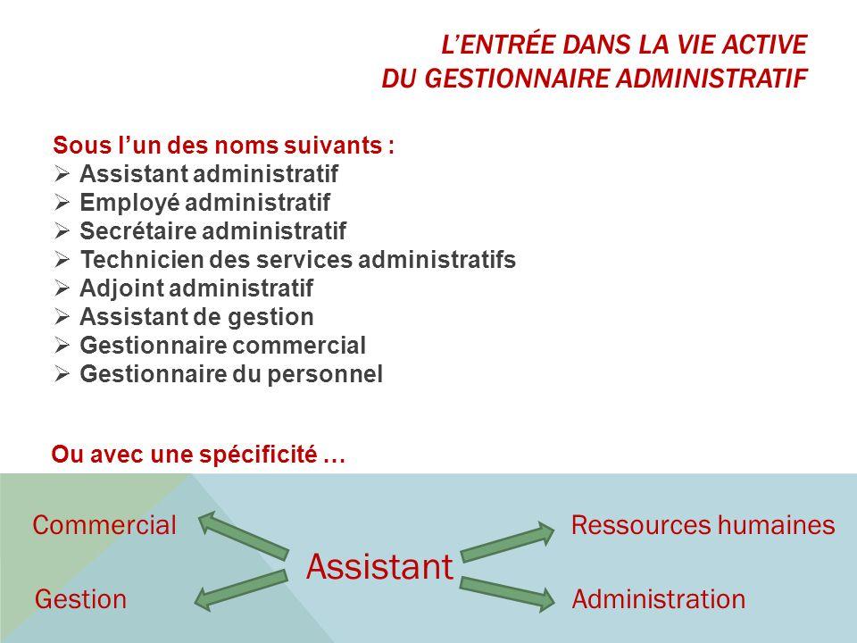 Sous lun des noms suivants : Assistant administratif Employé administratif Secrétaire administratif Technicien des services administratifs Adjoint adm
