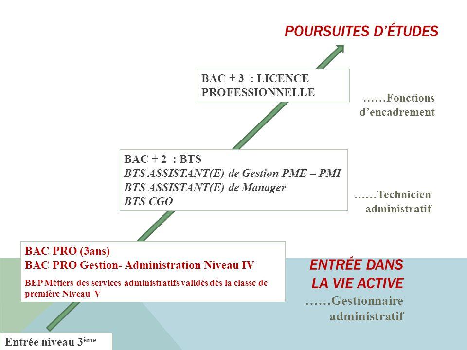 Entrée niveau 3 ème ENTRÉE DANS LA VIE ACTIVE ……Gestionnaire administratif ……Technicien administratif BAC PRO (3ans) BAC PRO Gestion- Administration N