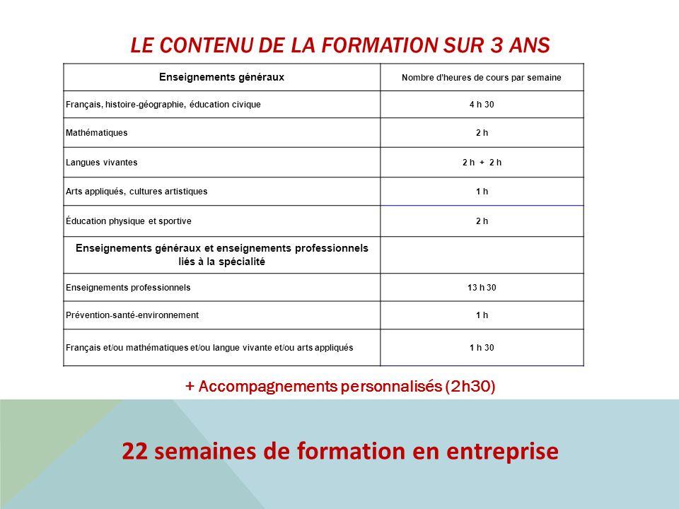 22 semaines de formation en entreprise LE CONTENU DE LA FORMATION SUR 3 ANS + Accompagnements personnalisés (2h30) Enseignements généraux Nombre dheur