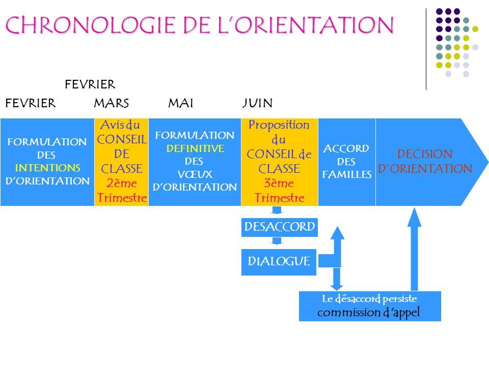 CHRONOLOGIE DE LORIENTATION FEVRIER FEVRIER MARS MAI JUIN FORMULATION DES INTENTIONS DORIENTATION Avis du CONSEIL DE CLASSE 2ème Trimestre FORMULATION