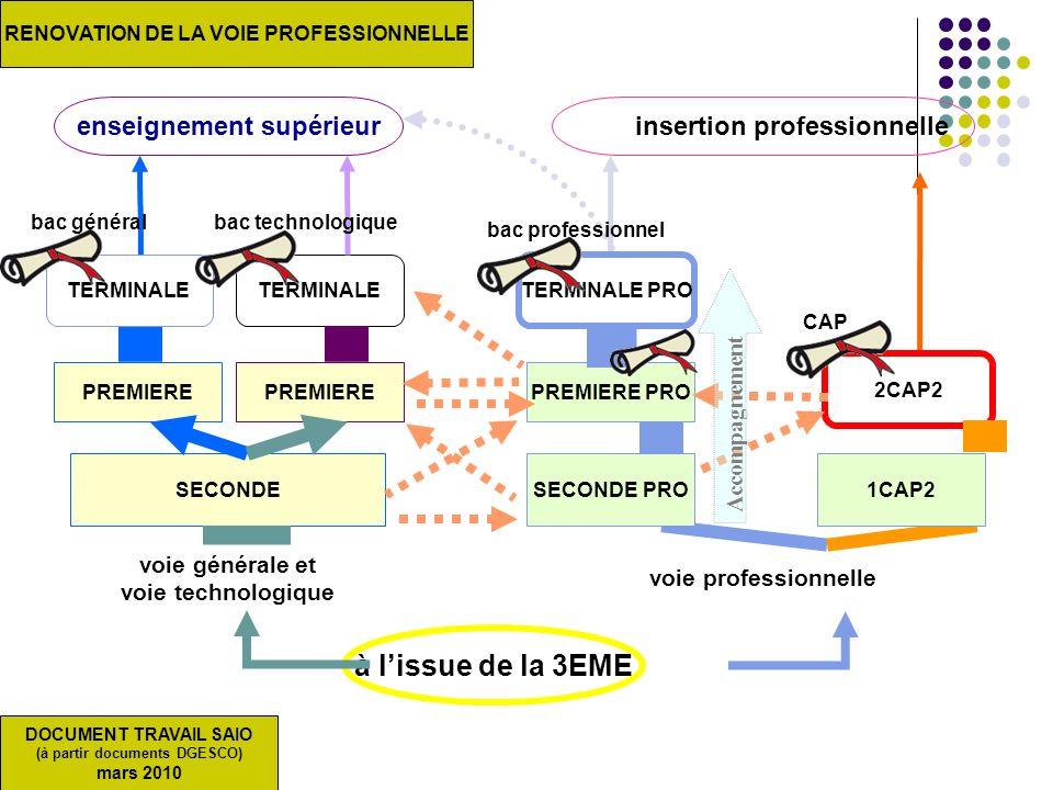 voie générale et voie technologique voie professionnelle TERMINALE PREMIERE SECONDE PREMIERE à lissue de la 3EME TERMINALE PRO PREMIERE PRO enseigneme