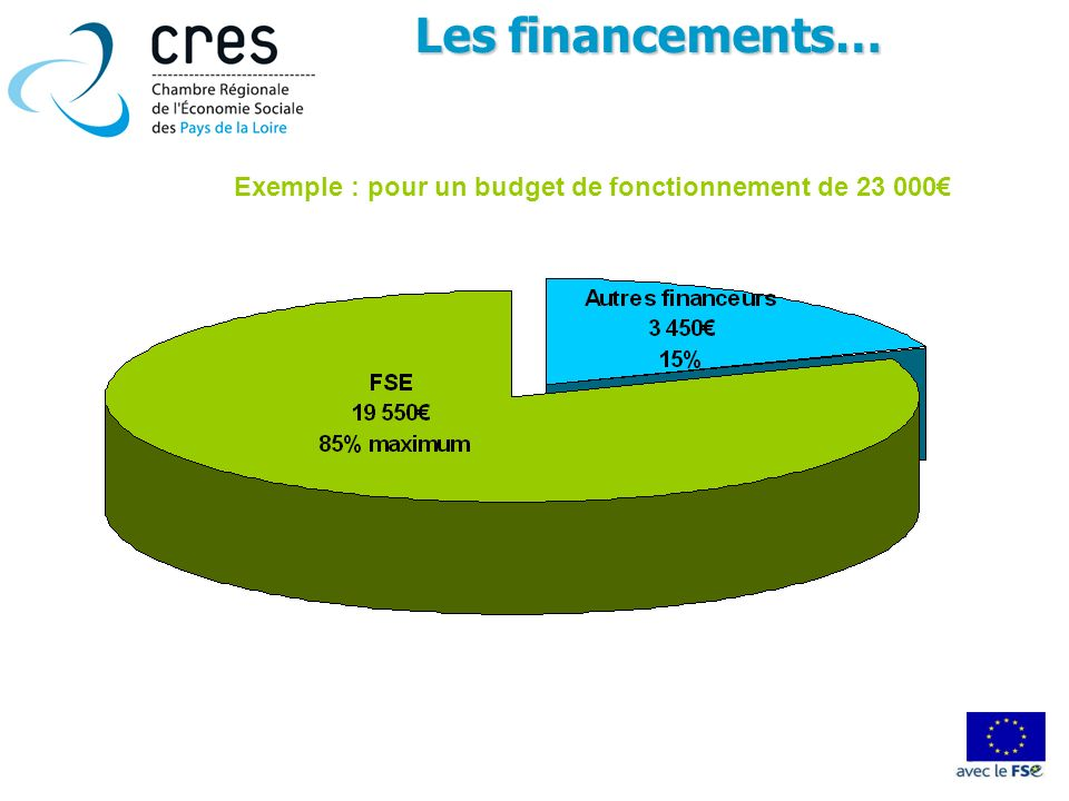 Les financements… Exemple : pour un budget de fonctionnement de 23 000